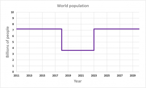 World Population 500x301 World Population